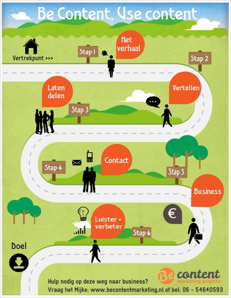 Be Content Marketing infographic